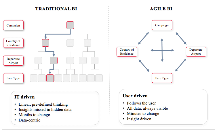 Comparison of Agile and Traditional BI