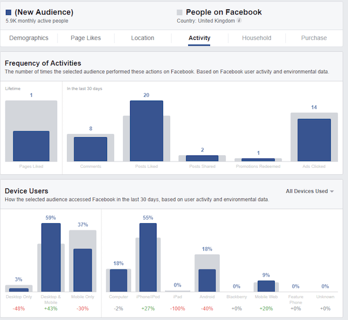 Using Facebook Audience to learn more about travel customer personas