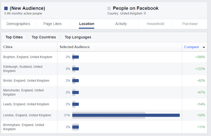 Using Facebook Audienece to understand your travel customers better