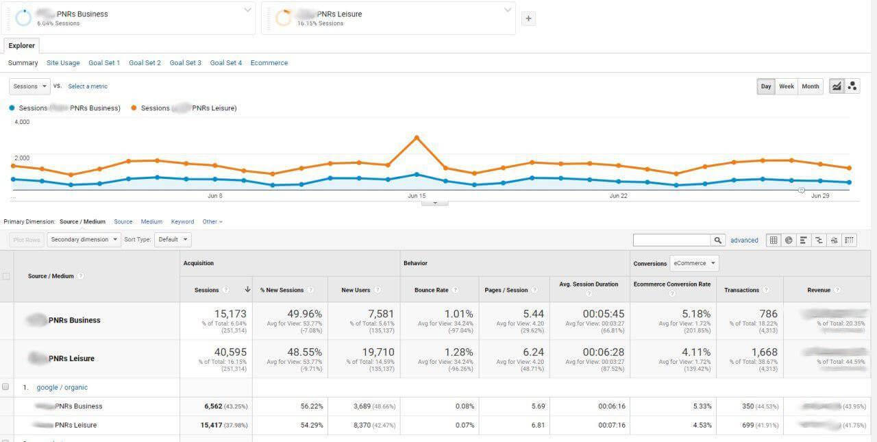Custom Google Analytics customer segments by traffic source