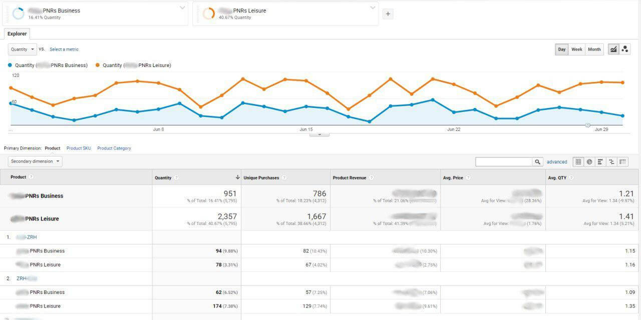 Custom Google Analytics segments for customer segmentation