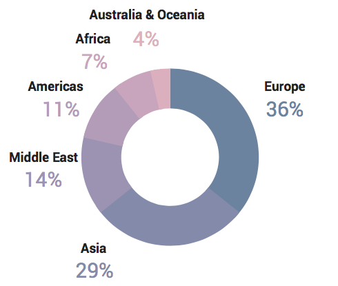 Split of our airline conversion optimization survey by geography