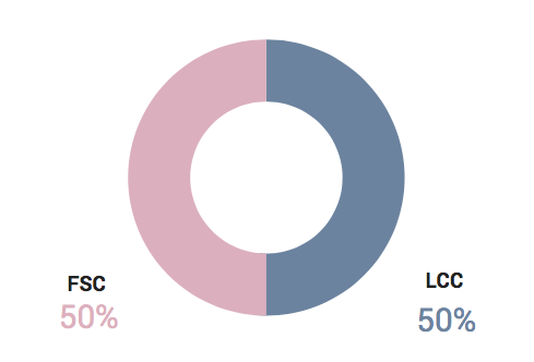 Split of our airline conversion optimization survey by type