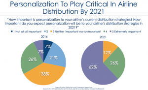 Importance of personalization for airline distribution strategy