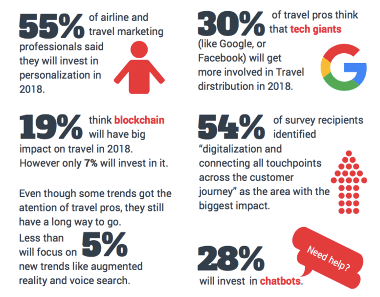 Summary of Airline Marketing Trends 2018 survey and analysis