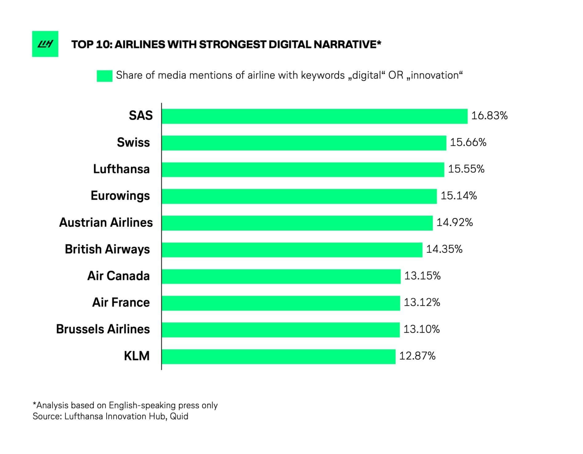 Digital and digital transformation is one of the key airline narrative