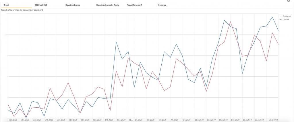 Agile travel analytics example 2