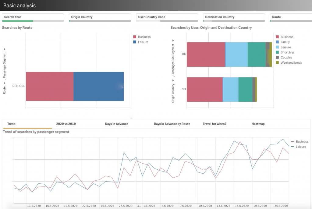 Agile travel analytics example 1