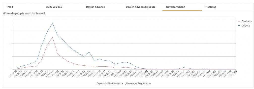Agile travel analytics example 4