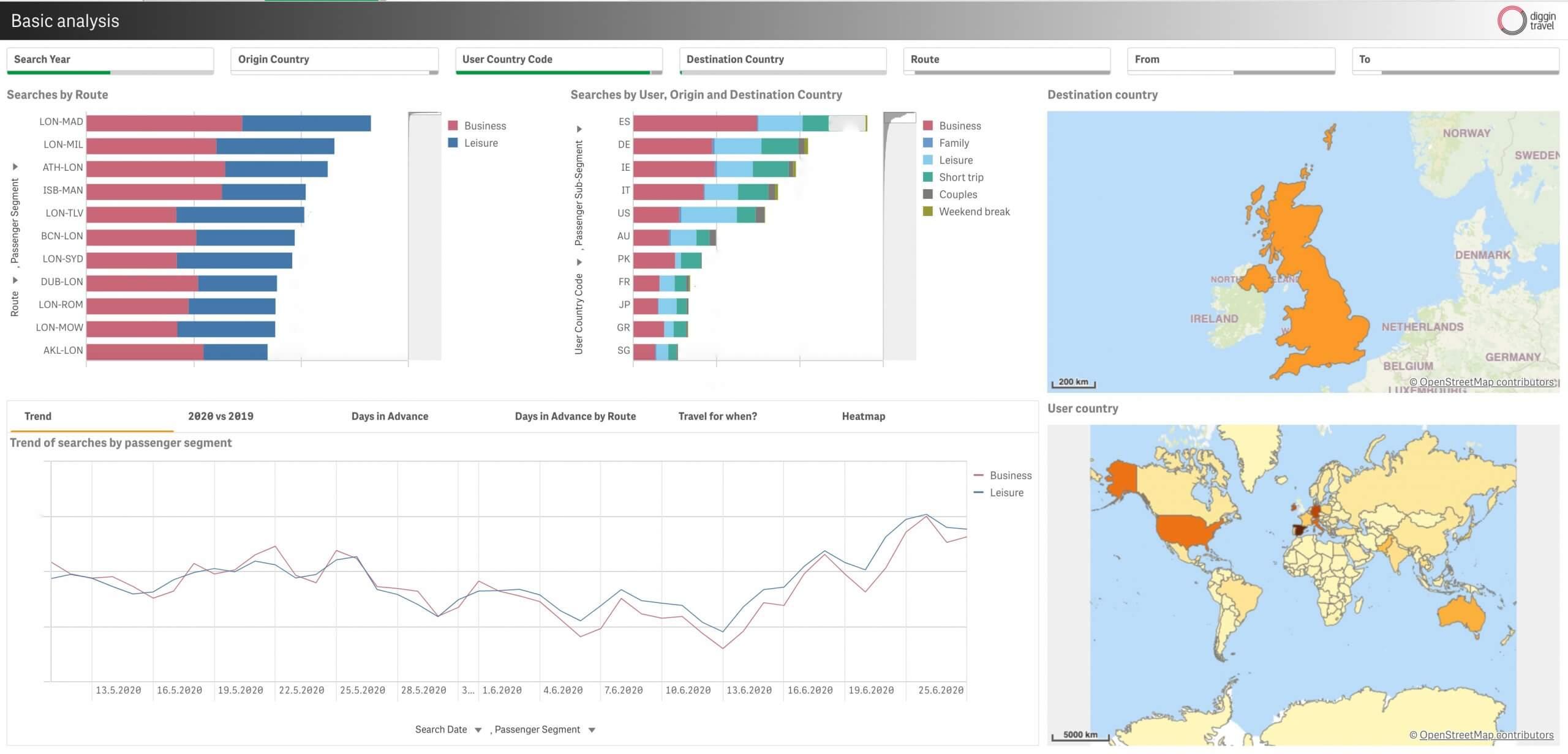 Agile travel analytics example 5