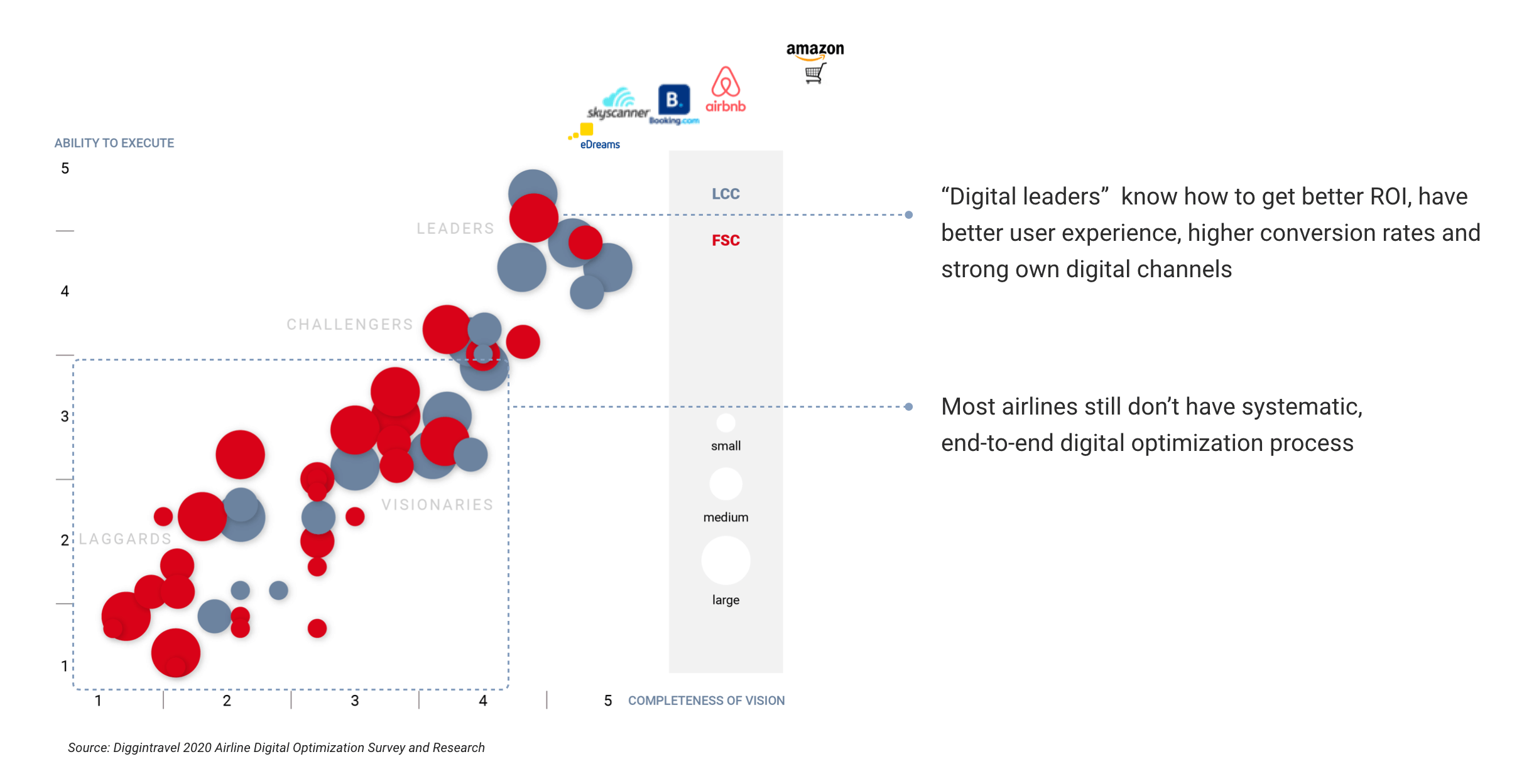 The State of Airline Digital Optimization 2020