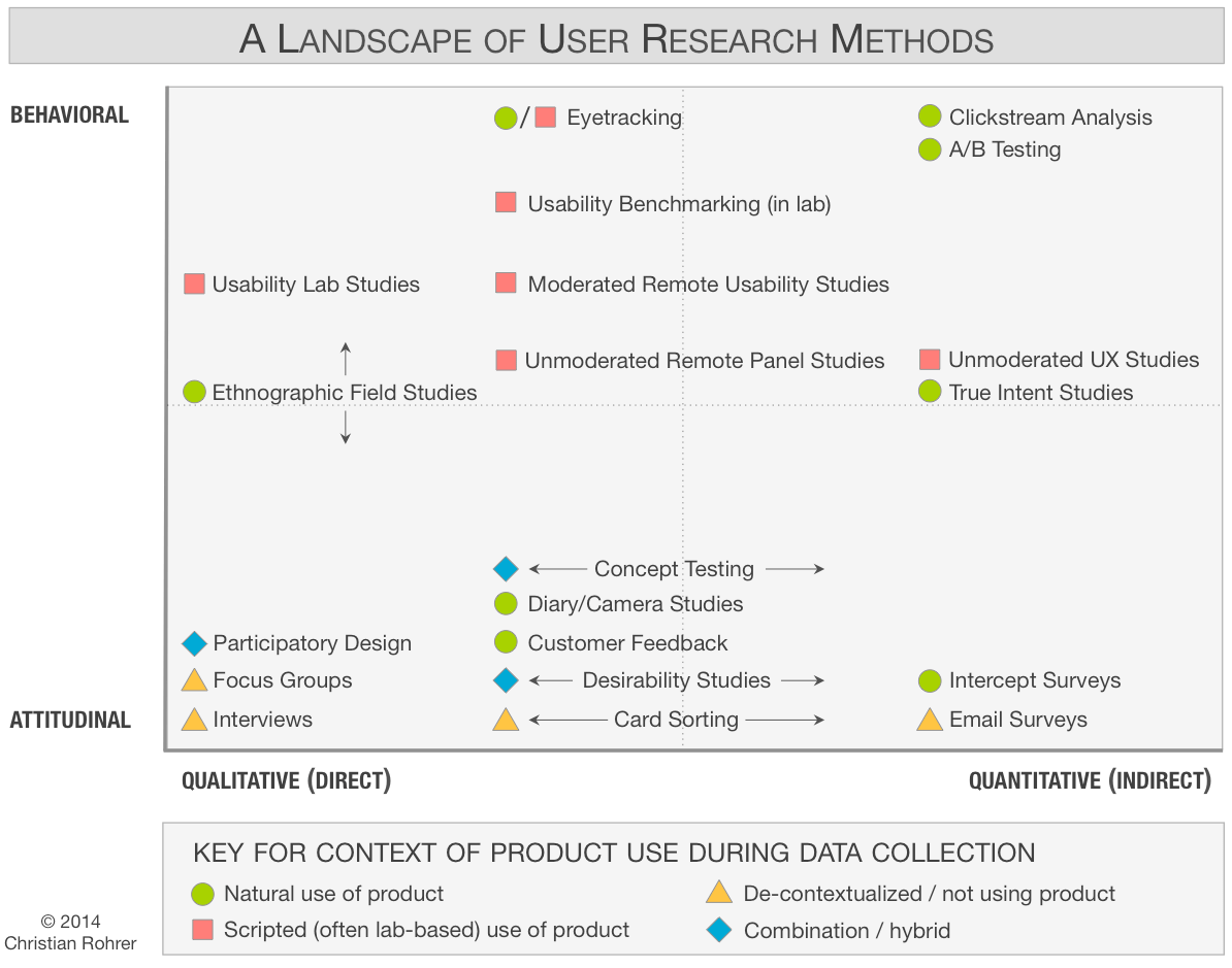 Overview of different UX research methods by NN/g group