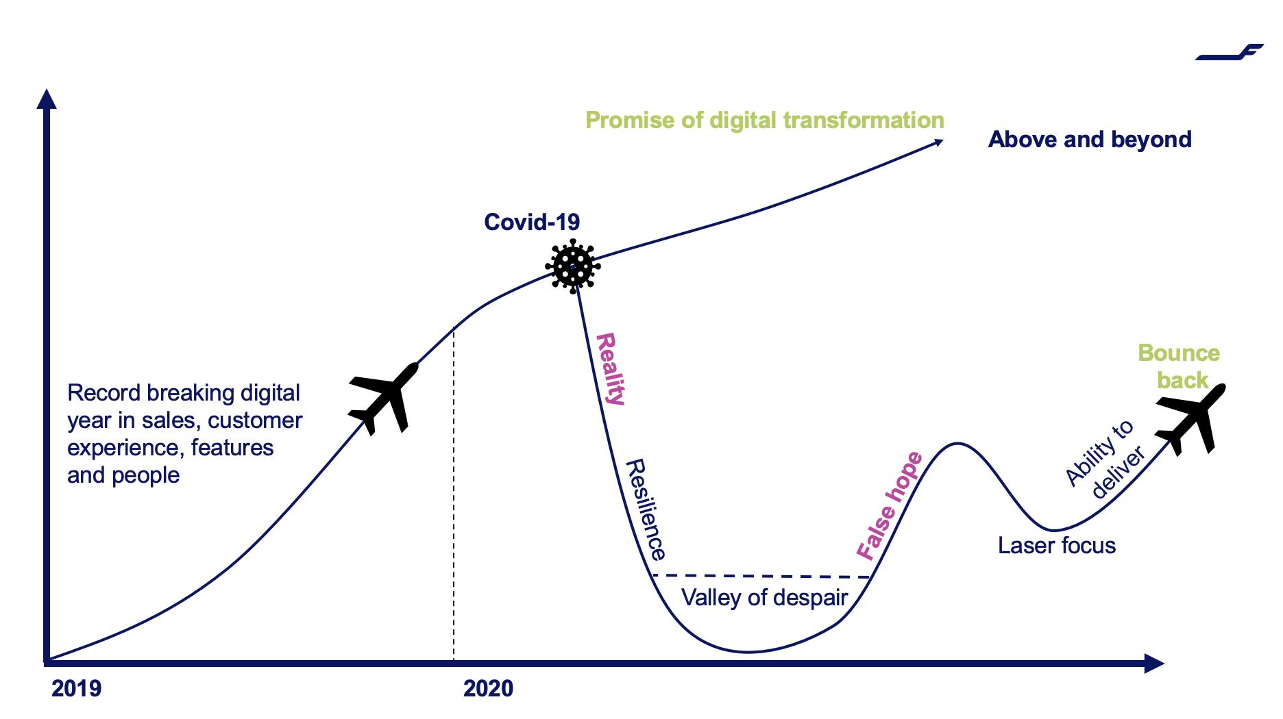 Finnair digital transformation journey during COVID-19
