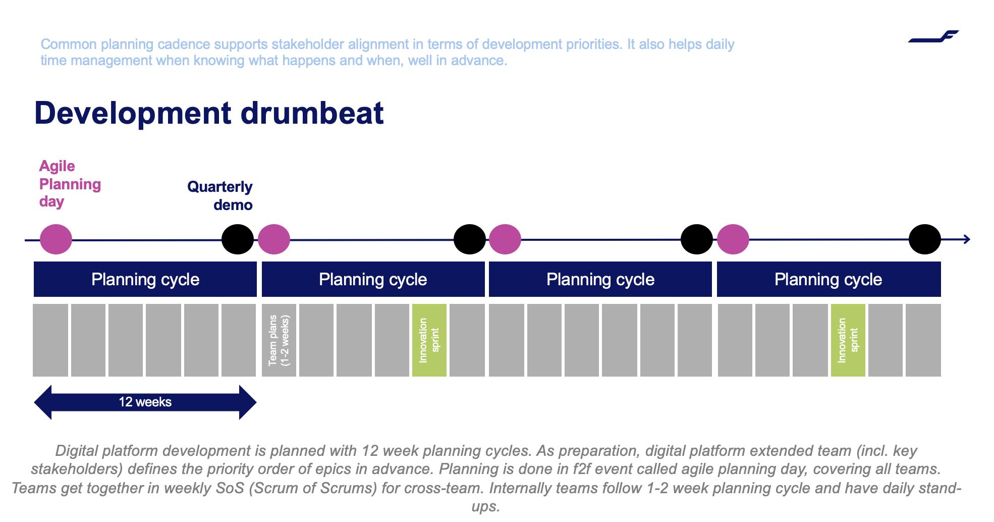 Finnair digital transformation - product development process