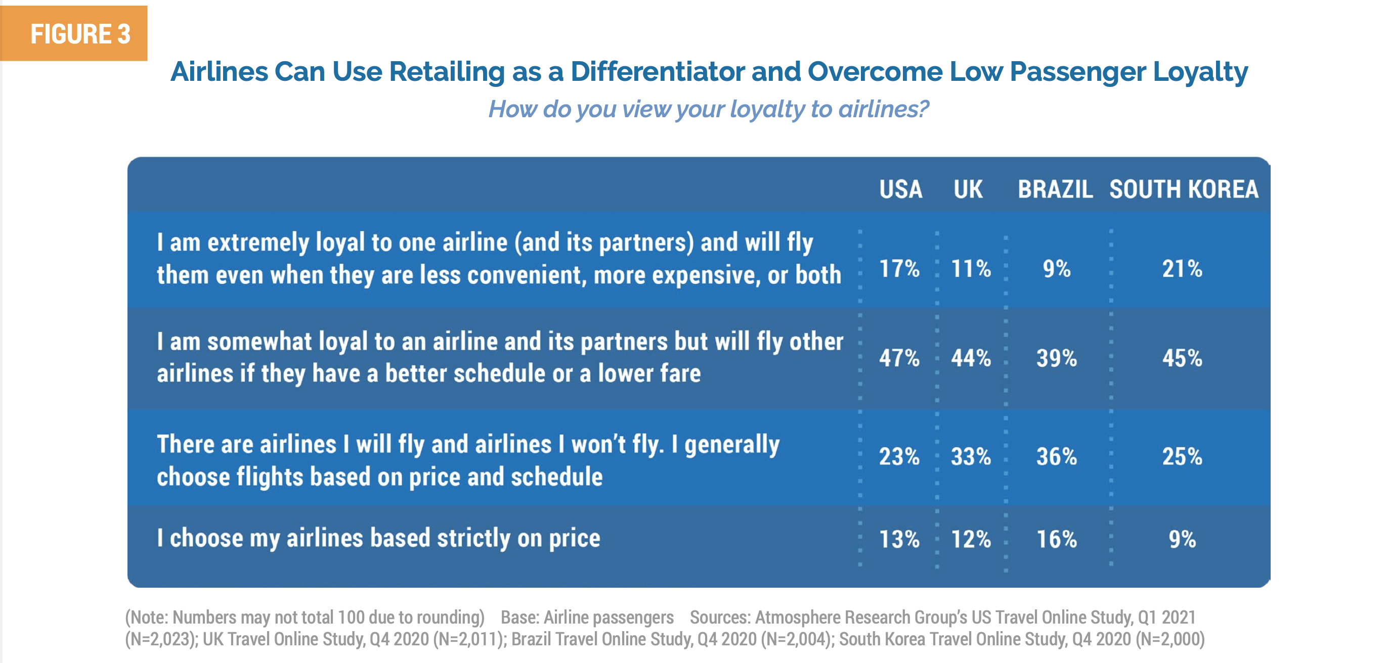 Airline Passenger loyalty