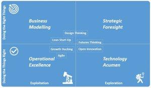 Airline innovation and marketing framework